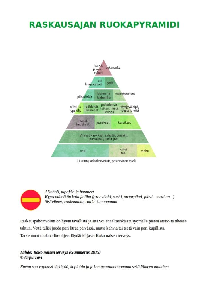 raskausajan_ruokapyramidi_jakoon